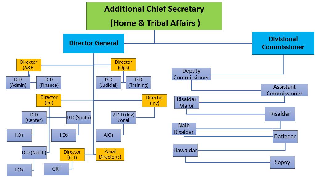 Organization of Balochistan Levies Force